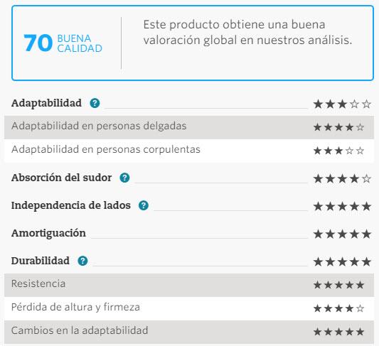 Mejor Colchon Del 2016 Por La Ocu Nube Visco De Flex